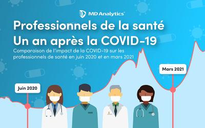 L'impact de la pandémie sur les pratiques des professionnel(le)s de la santé (PDS) et la perception des campagnes de vaccination