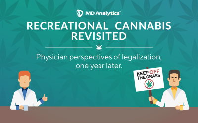 Physicians' Perspectives on Cannabis Legalization – One year later