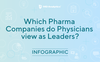 Which Pharmaceutical Companies are Seen as Leaders?