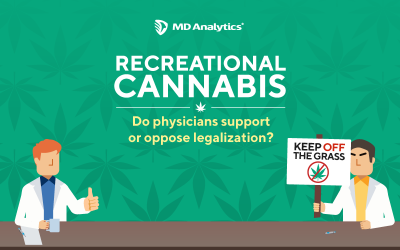 Recreational Cannabis' Impact on Physicians' Practice