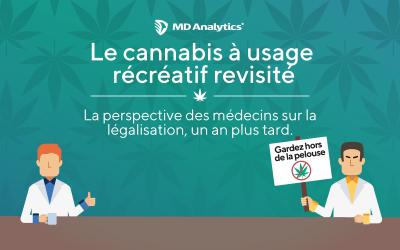 Perceptions des médecins généralistes envers la légalisation du cannabis à usage récréatif – Un an plus tard
